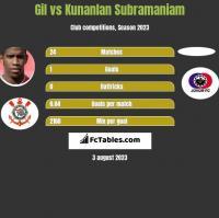 Gil vs Kunanlan Subramaniam h2h player stats