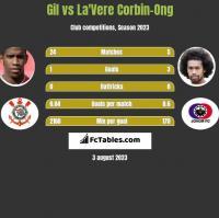 Gil vs La'Vere Corbin-Ong h2h player stats