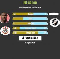 Gil vs Leo h2h player stats