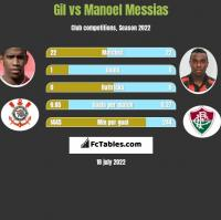 Gil vs Manoel Messias h2h player stats