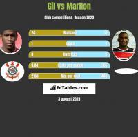 Gil vs Marllon h2h player stats