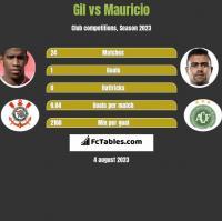 Gil vs Mauricio h2h player stats