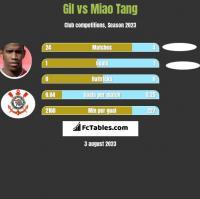 Gil vs Miao Tang h2h player stats