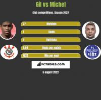 Gil vs Michel h2h player stats