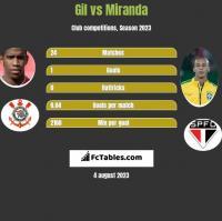 Gil vs Miranda h2h player stats