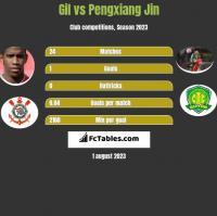 Gil vs Pengxiang Jin h2h player stats