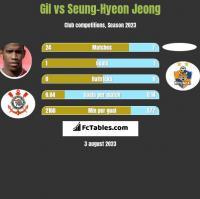 Gil vs Seung-Hyeon Jeong h2h player stats