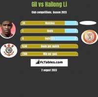 Gil vs Hailong Li h2h player stats