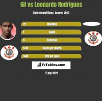 Gil vs Leonardo Rodrigues h2h player stats