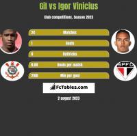 Gil vs Igor Vinicius h2h player stats