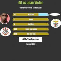 Gil vs Joao Victor h2h player stats