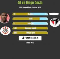 Gil vs Diego Costa h2h player stats