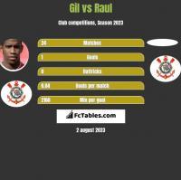 Gil vs Raul h2h player stats