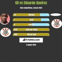Gil vs Eduardo Queiroz h2h player stats