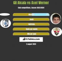 Gil Alcala vs Axel Werner h2h player stats