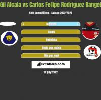 Gil Alcala vs Carlos Felipe Rodriguez Rangel h2h player stats