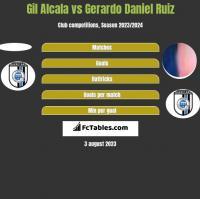 Gil Alcala vs Gerardo Daniel Ruiz h2h player stats