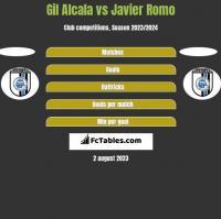 Gil Alcala vs Javier Romo h2h player stats