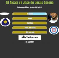 Gil Alcala vs Jose de Jesus Corona h2h player stats