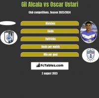 Gil Alcala vs Oscar Ustari h2h player stats