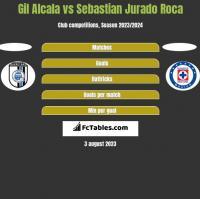 Gil Alcala vs Sebastian Jurado Roca h2h player stats
