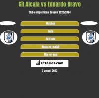 Gil Alcala vs Eduardo Bravo h2h player stats