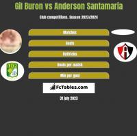 Gil Buron vs Anderson Santamaria h2h player stats