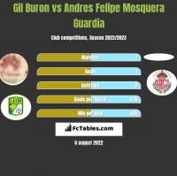 Gil Buron vs Andres Felipe Mosquera Guardia h2h player stats