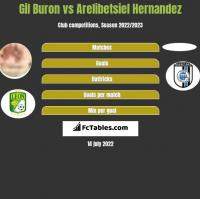 Gil Buron vs Arelibetsiel Hernandez h2h player stats