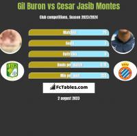 Gil Buron vs Cesar Jasib Montes h2h player stats