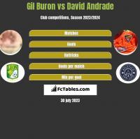 Gil Buron vs David Andrade h2h player stats