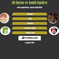 Gil Buron vs Gaddi Aguirre h2h player stats