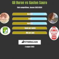 Gil Buron vs Gaston Sauro h2h player stats