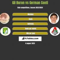 Gil Buron vs German Conti h2h player stats