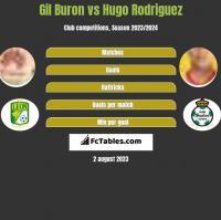 Gil Buron vs Hugo Rodriguez h2h player stats