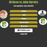 Gil Buron vs Jaine Barreiro h2h player stats