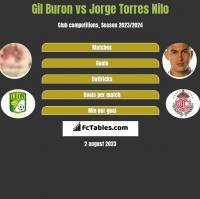 Gil Buron vs Jorge Torres Nilo h2h player stats