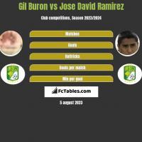 Gil Buron vs Jose David Ramirez h2h player stats