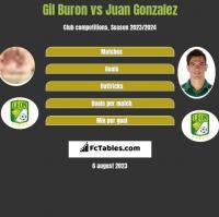 Gil Buron vs Juan Gonzalez h2h player stats