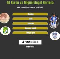 Gil Buron vs Miguel Angel Herrera h2h player stats
