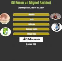 Gil Buron vs Miguel Barbieri h2h player stats