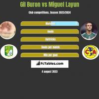 Gil Buron vs Miguel Layun h2h player stats