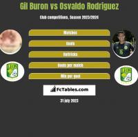 Gil Buron vs Osvaldo Rodriguez h2h player stats