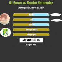 Gil Buron vs Ramiro Hernandez h2h player stats