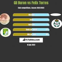 Gil Buron vs Felix Torres h2h player stats