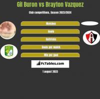 Gil Buron vs Brayton Vazquez h2h player stats