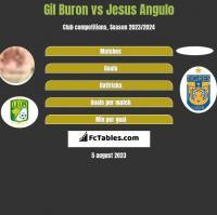 Gil Buron vs Jesus Angulo h2h player stats