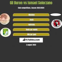 Gil Buron vs Ismael Solorzano h2h player stats