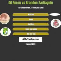 Gil Buron vs Brandon Sartiaguin h2h player stats