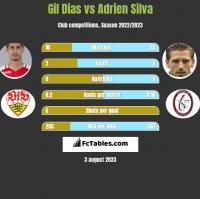 Gil Dias vs Adrien Silva h2h player stats